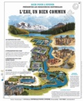 Deyrolle pour l'avenir - L'eau un bien commun - Poster 50x60.