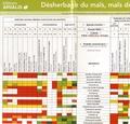 Arvalis - Institut du végétal - Désherbage du maïs, maïs doux et sorgho : quel produit pour quelle adventice ?.
