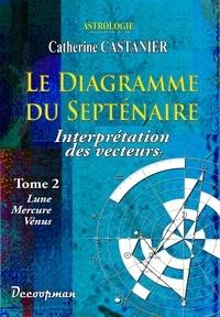 Deedr.fr Le diagramme du septénaire - Tome 2, Interprétation des vecteurs : Lune, Mercure, Vénus Image