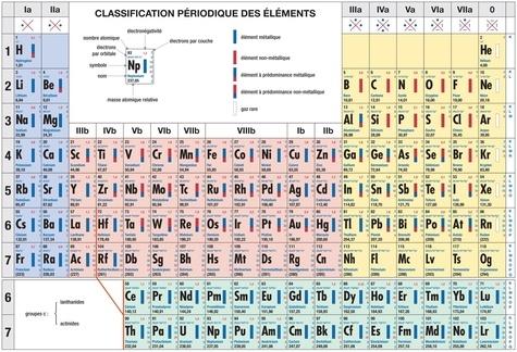 De Boeck - Classification périodique des éléments.
