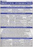 Jurifiche - Droit civil - introduction.