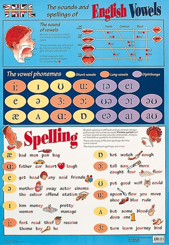 Schofield - TEFL Sounds and Spelling of English Vowels.